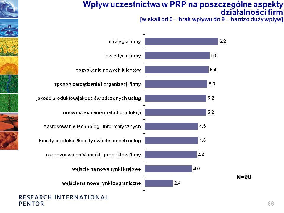66 Wpływ uczestnictwa w PRP na poszczególne aspekty działalności firm [w skali od 0 – brak wpływu do 9 – bardzo duży wpływ] N=90