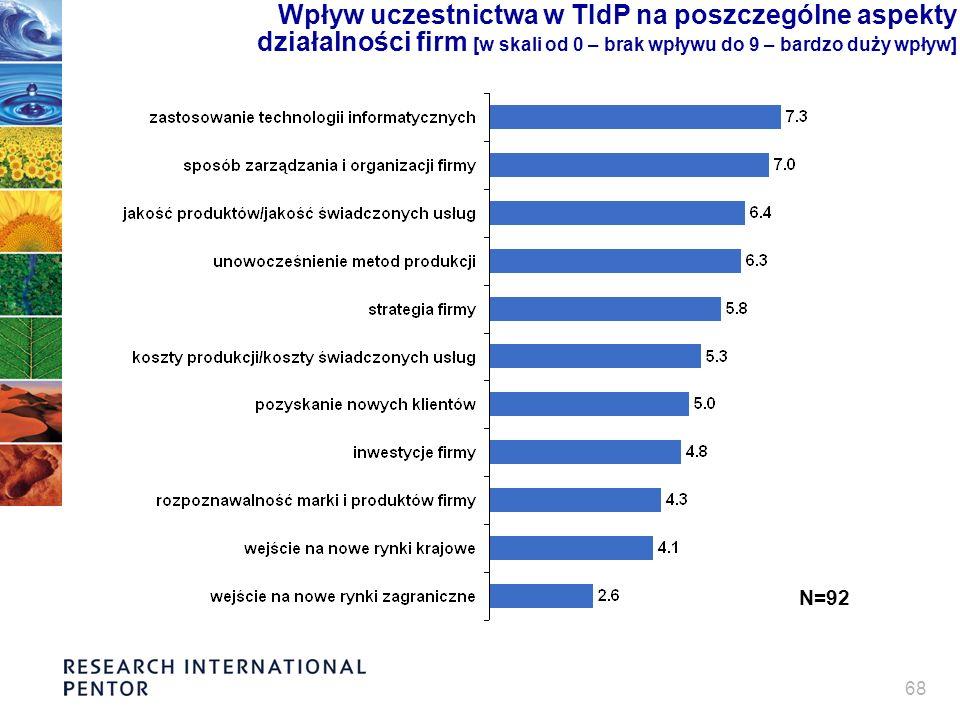 68 Wpływ uczestnictwa w TIdP na poszczególne aspekty działalności firm [w skali od 0 – brak wpływu do 9 – bardzo duży wpływ] N=92