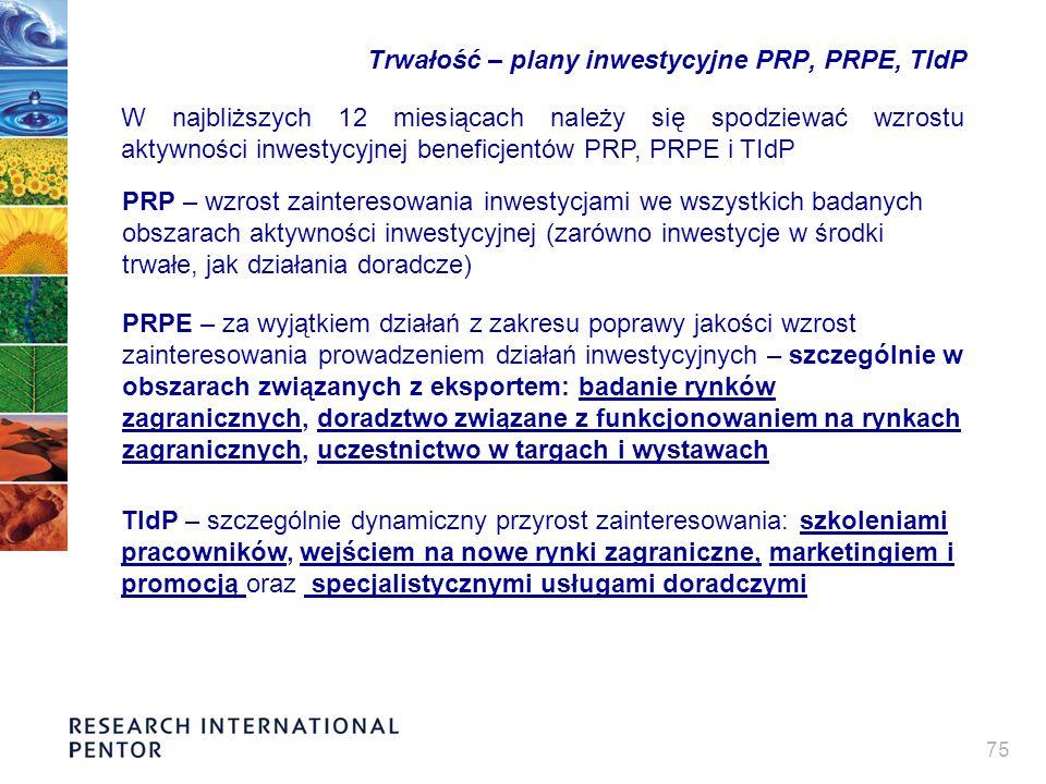 75 Trwałość – plany inwestycyjne PRP, PRPE, TIdP W najbliższych 12 miesiącach należy się spodziewać wzrostu aktywności inwestycyjnej beneficjentów PRP, PRPE i TIdP PRP – wzrost zainteresowania inwestycjami we wszystkich badanych obszarach aktywności inwestycyjnej (zarówno inwestycje w środki trwałe, jak działania doradcze) PRPE – za wyjątkiem działań z zakresu poprawy jakości wzrost zainteresowania prowadzeniem działań inwestycyjnych – szczególnie w obszarach związanych z eksportem: badanie rynków zagranicznych, doradztwo związane z funkcjonowaniem na rynkach zagranicznych, uczestnictwo w targach i wystawach TIdP – szczególnie dynamiczny przyrost zainteresowania: szkoleniami pracowników, wejściem na nowe rynki zagraniczne, marketingiem i promocją oraz specjalistycznymi usługami doradczymi