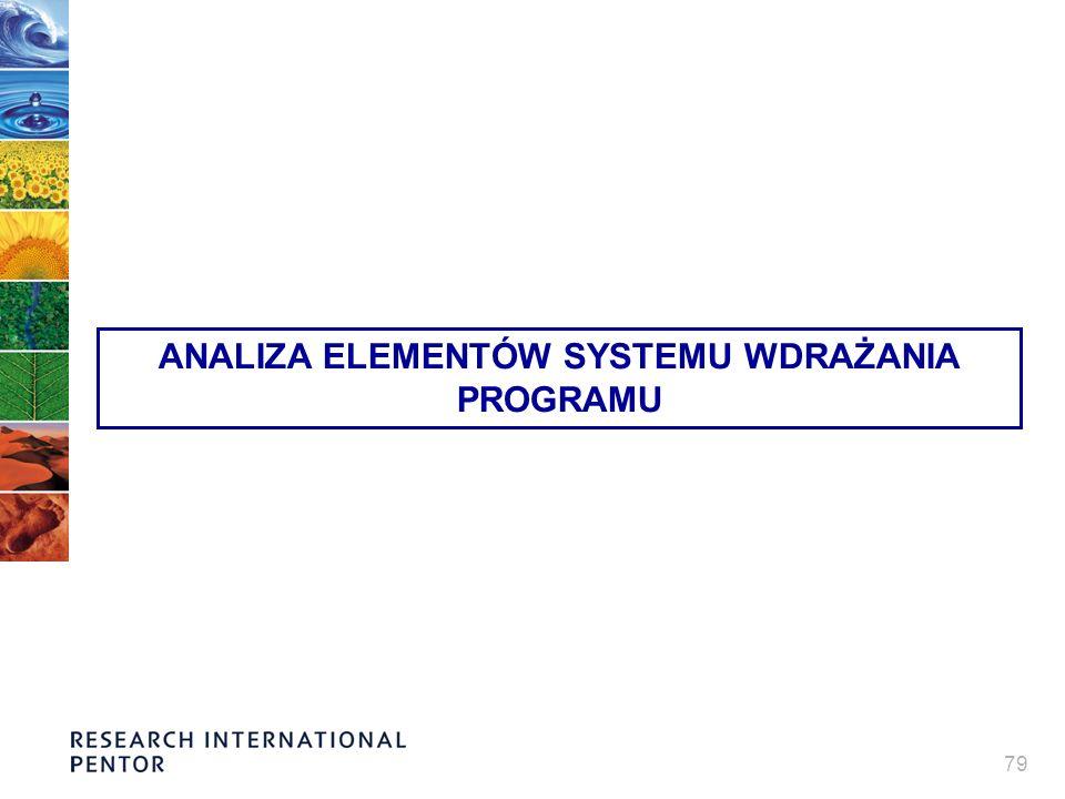 79 ANALIZA ELEMENTÓW SYSTEMU WDRAŻANIA PROGRAMU