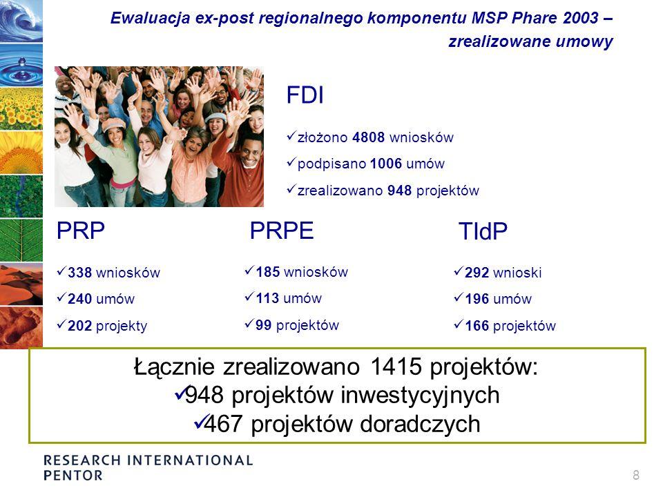 8 Ewaluacja ex-post regionalnego komponentu MSP Phare 2003 – zrealizowane umowy FDI złożono 4808 wniosków podpisano 1006 umów zrealizowano 948 projektów PRPPRPE 185 wniosków 113 umów 99 projektów Łącznie zrealizowano 1415 projektów: 948 projektów inwestycyjnych 467 projektów doradczych TIdP 292 wnioski 196 umów 166 projektów 338 wniosków 240 umów 202 projekty