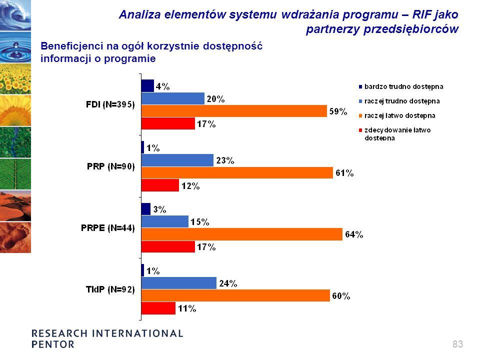 83 Analiza elementów systemu wdrażania programu – RIF jako partnerzy przedsiębiorców Beneficjenci na ogół korzystnie dostępność informacji o programie