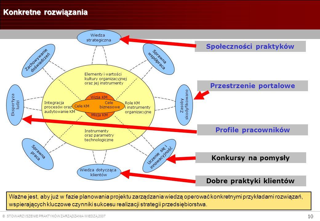 © STOWARZYSZENIE PRAKTYKÓW ZARZĄDZANIA WIEDZĄ 2007 10 Konkretne rozwiązania Społeczności praktyków Zachowywanie doświadczeń Uczenie się i innowacyjnoś