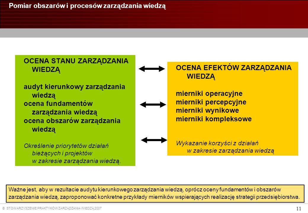 © STOWARZYSZENIE PRAKTYKÓW ZARZĄDZANIA WIEDZĄ 2007 11 Pomiar obszarów i procesów zarządzania wiedzą OCENA EFEKTÓW ZARZĄDZANIA WIEDZĄ mierniki operacyjne mierniki percepcyjne mierniki wynikowe mierniki kompleksowe Wykazanie korzyści z działań w zakresie zarządzania wiedzą OCENA STANU ZARZĄDZANIA WIEDZĄ audyt kierunkowy zarządzania wiedzą ocena fundamentów zarządzania wiedzą ocena obszarów zarządzania wiedzą Określenie priorytetów działań bieżących i projektów w zakresie zarządzania wiedzą.