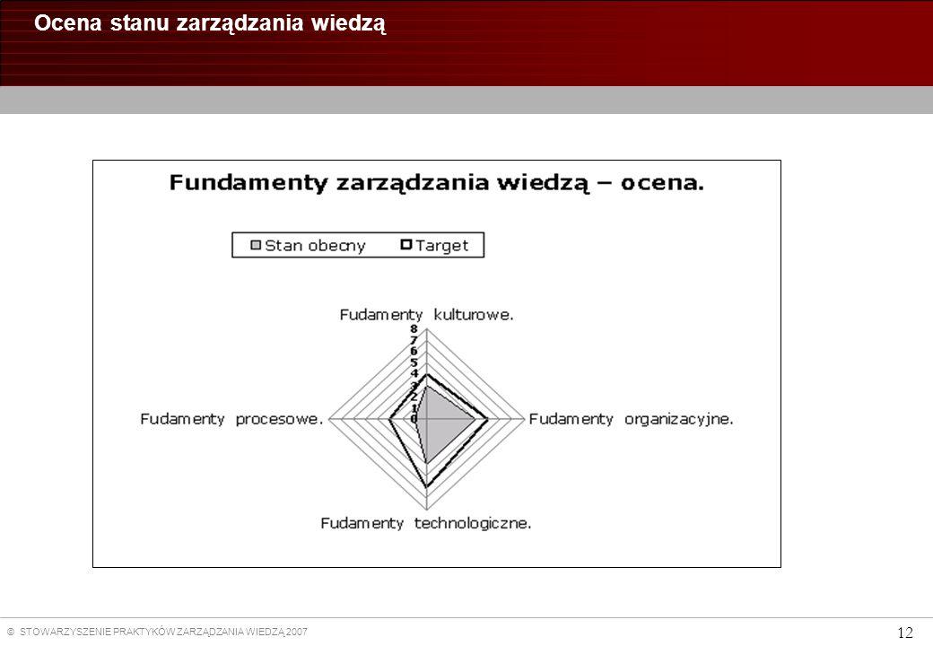 © STOWARZYSZENIE PRAKTYKÓW ZARZĄDZANIA WIEDZĄ 2007 12 Ocena stanu zarządzania wiedzą