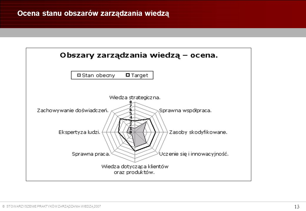 © STOWARZYSZENIE PRAKTYKÓW ZARZĄDZANIA WIEDZĄ 2007 13 Ocena stanu obszarów zarządzania wiedzą