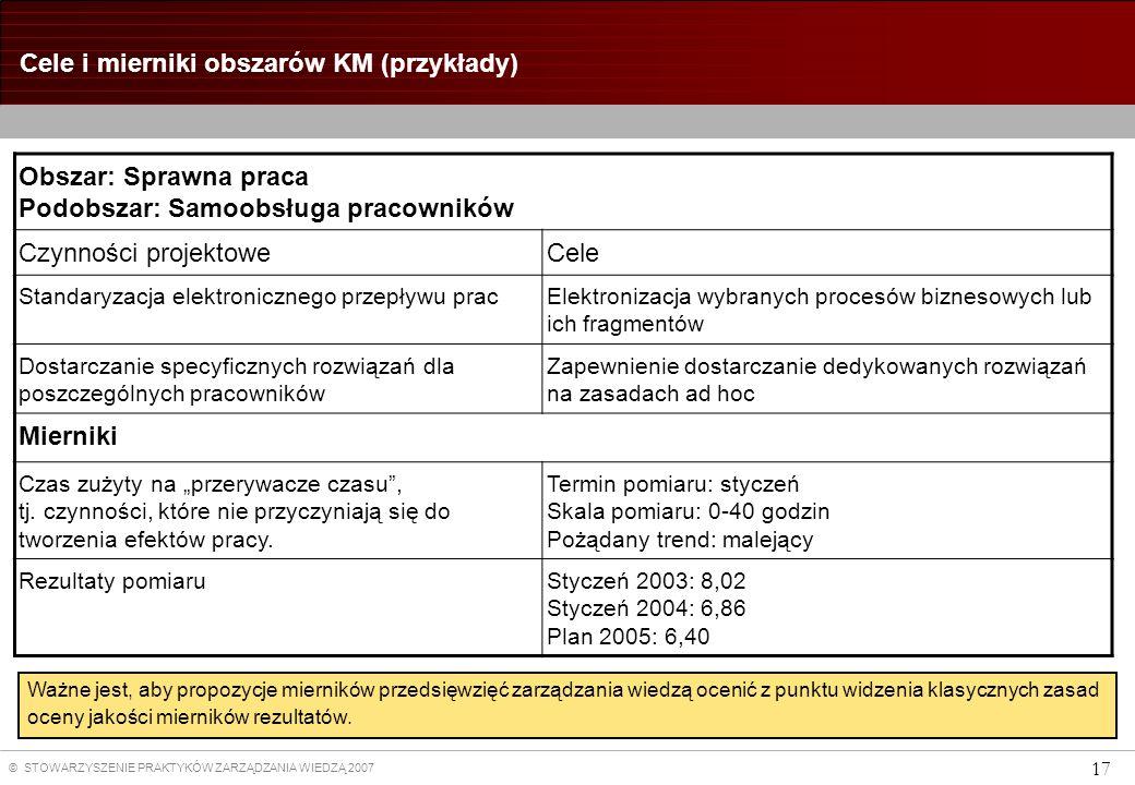 © STOWARZYSZENIE PRAKTYKÓW ZARZĄDZANIA WIEDZĄ 2007 17 Cele i mierniki obszarów KM (przykłady) Obszar: Sprawna praca Podobszar: Samoobsługa pracowników