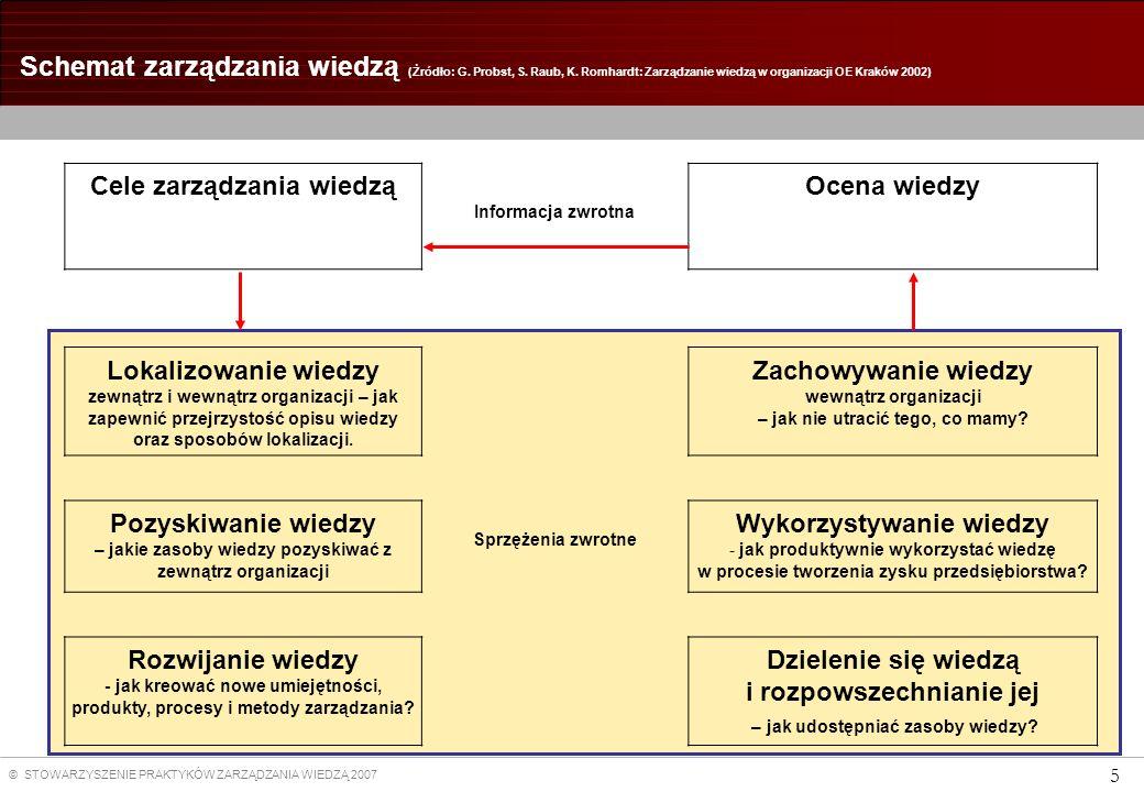 © STOWARZYSZENIE PRAKTYKÓW ZARZĄDZANIA WIEDZĄ 2007 5 Schemat zarządzania wiedzą (Żródło: G. Probst, S. Raub, K. Romhardt: Zarządzanie wiedzą w organiz