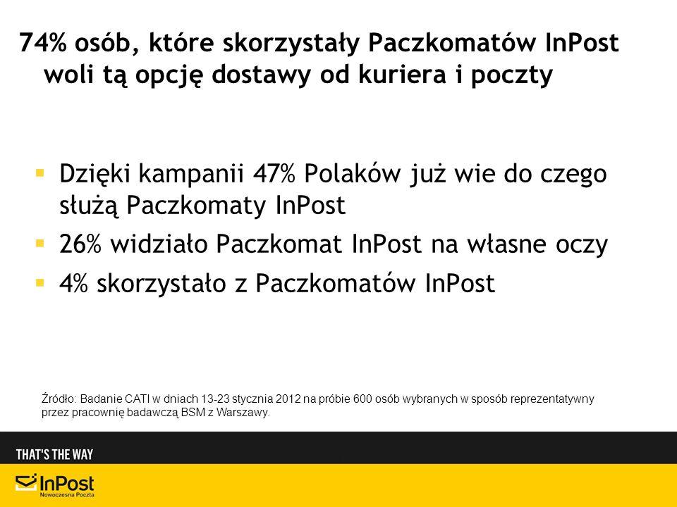 Dzięki kampanii 47% Polaków już wie do czego służą Paczkomaty InPost 26% widziało Paczkomat InPost na własne oczy 4% skorzystało z Paczkomatów InPost 74% osób, które skorzystały Paczkomatów InPost woli tą opcję dostawy od kuriera i poczty Źródło: Badanie CATI w dniach 13-23 stycznia 2012 na próbie 600 osób wybranych w sposób reprezentatywny przez pracownię badawczą BSM z Warszawy.