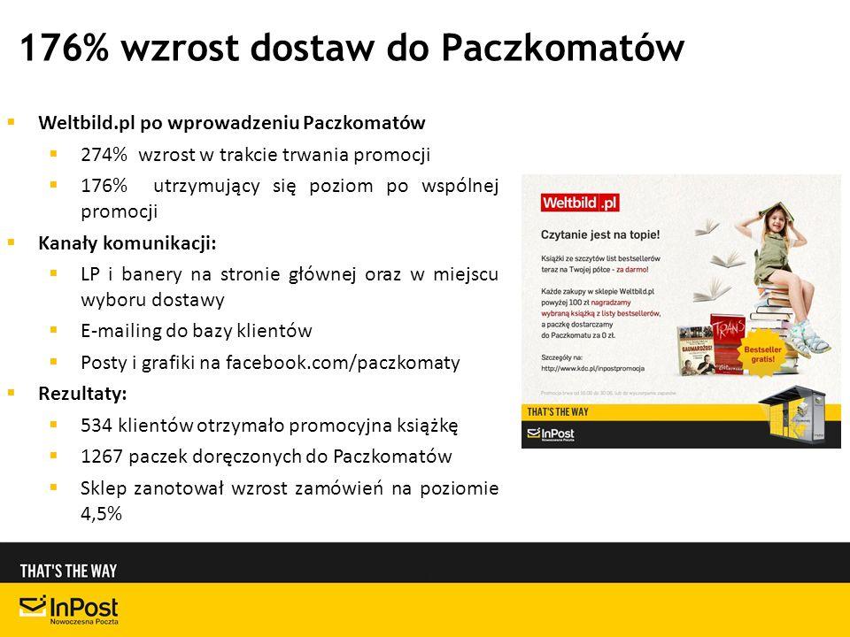 176% wzrost dostaw do Paczkomatów Weltbild.pl po wprowadzeniu Paczkomatów 274% wzrost w trakcie trwania promocji 176% utrzymujący się poziom po wspólnej promocji Kanały komunikacji: LP i banery na stronie głównej oraz w miejscu wyboru dostawy E-mailing do bazy klientów Posty i grafiki na facebook.com/paczkomaty Rezultaty: 534 klientów otrzymało promocyjna książkę 1267 paczek doręczonych do Paczkomatów Sklep zanotował wzrost zamówień na poziomie 4,5%