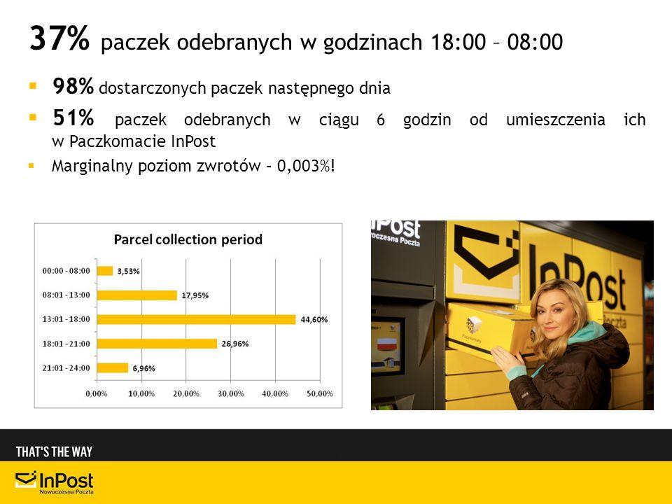 98% dostarczonych paczek następnego dnia 51% paczek odebranych w ciągu 6 godzin od umieszczenia ich w Paczkomacie InPost Marginalny poziom zwrotów – 0,003%.