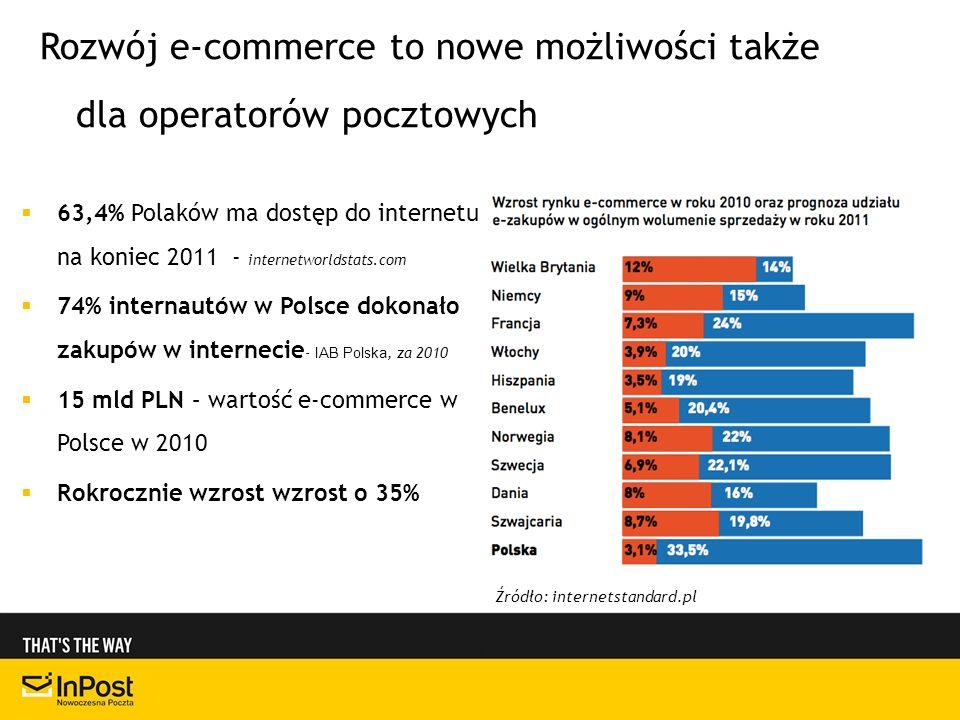 63,4% Polaków ma dostęp do internetu na koniec 2011 - internetworldstats.com 74% internautów w Polsce dokonało zakupów w internecie - IAB Polska, za 2010 15 mld PLN – wartość e-commerce w Polsce w 2010 Rokrocznie wzrost wzrost o 35% Źródło: internetstandard.pl Rozwój e-commerce to nowe możliwości także dla operatorów pocztowych