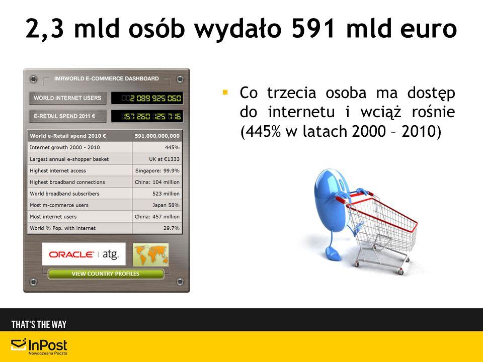 2,3 mld osób wydało 591 mld euro Co trzecia osoba ma dostęp do internetu i wciąż rośnie (445% w latach 2000 – 2010)