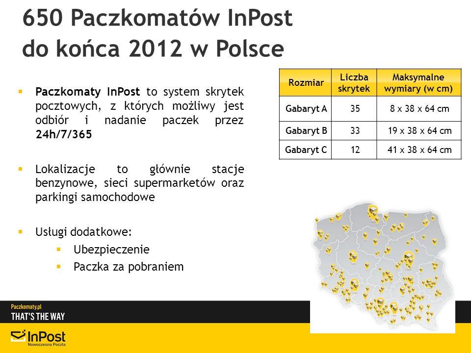 650 Paczkomatów InPost do końca 2012 w Polsce Paczkomaty InPost to system skrytek pocztowych, z których możliwy jest odbiór i nadanie paczek przez 24h/7/365 Lokalizacje to głównie stacje benzynowe, sieci supermarketów oraz parkingi samochodowe Usługi dodatkowe: Ubezpieczenie Paczka za pobraniem Rozmiar Liczba skrytek Maksymalne wymiary (w cm) Gabaryt A358 x 38 x 64 cm Gabaryt B3319 x 38 x 64 cm Gabaryt C1241 x 38 x 64 cm
