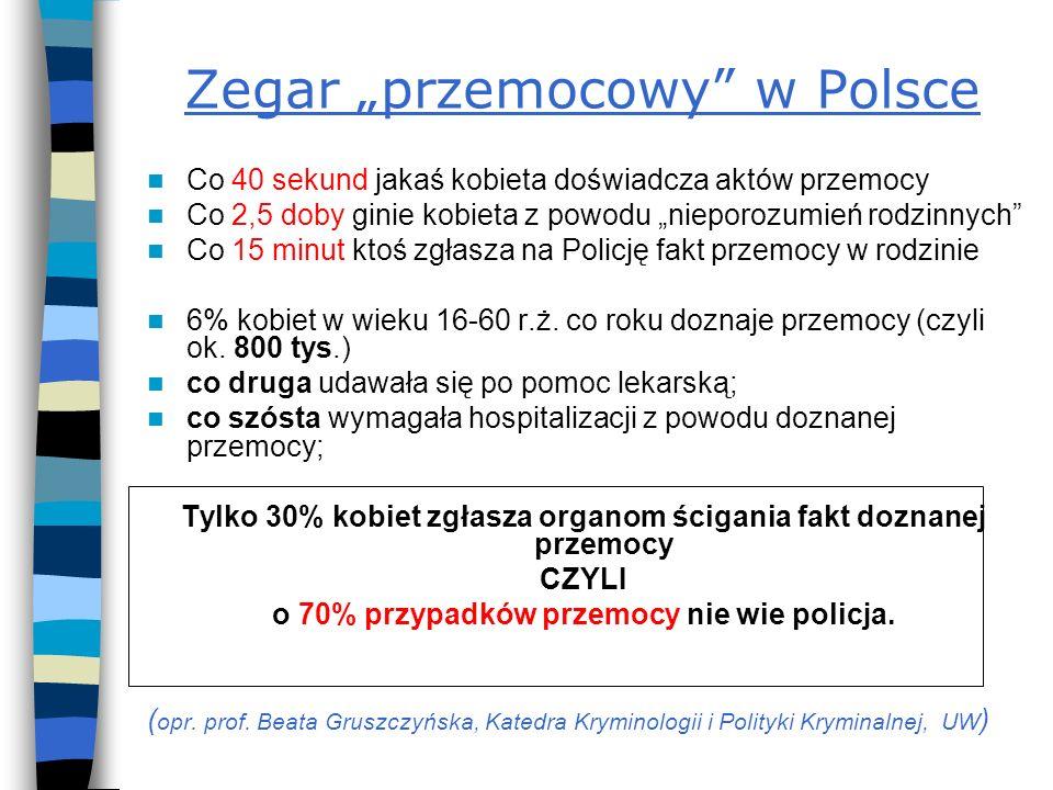 Zegar przemocowy w Polsce Co 40 sekund jakaś kobieta doświadcza aktów przemocy Co 2,5 doby ginie kobieta z powodu nieporozumień rodzinnych Co 15 minut ktoś zgłasza na Policję fakt przemocy w rodzinie 6% kobiet w wieku 16-60 r.ż.