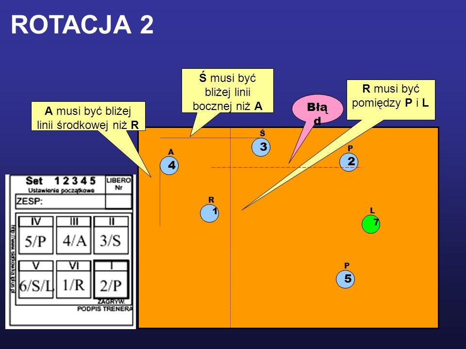 1 R 2 P 5 P 3 Ś 4 A L 7 R musi być pomiędzy P i L Ś musi być bliżej linii bocznej niż A A musi być bliżej linii środkowej niż R ROTACJA 2 Błą d