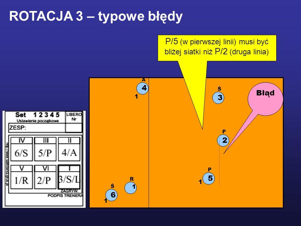 1 R 2 P 5 P 3 Ś 6 Ś 4 A 1 1 1 Błąd ROTACJA 3 – typowe błędy