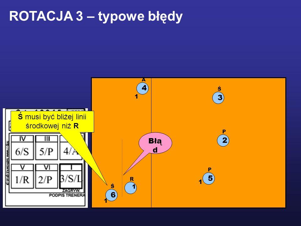 1 R 2 P 5 P 3 Ś 6 Ś 4 A Ś musi być bliżej linii środkowej niż R 1 1 1 Błą d ROTACJA 3 – typowe błędy