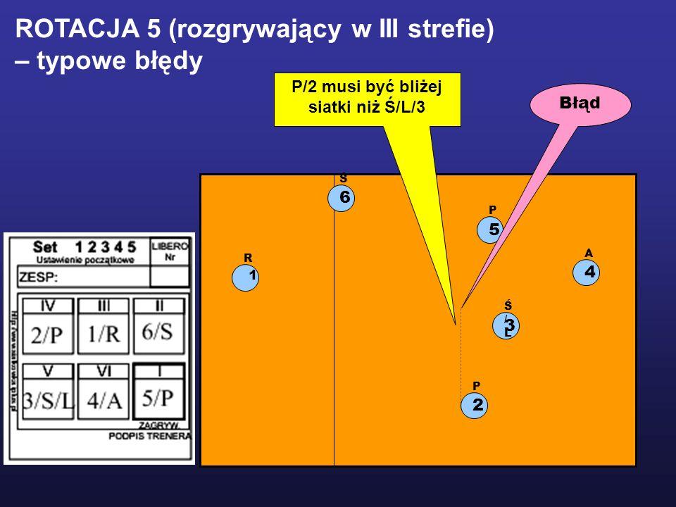 1 R 2 P 5 P 3 Ś/LŚ/L 6 Ś 4 A ROTACJA 5 (rozgrywający w III strefie) – typowe błędy P/2 musi być bliżej siatki niż Ś/L/3 Błąd