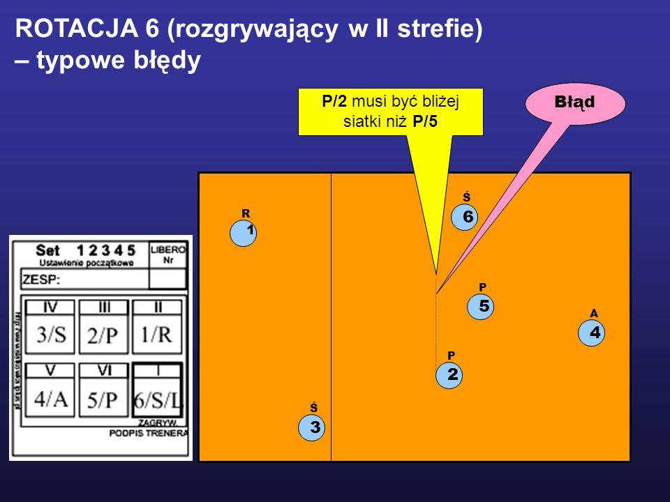 1 R 2 P 5 P 3 Ś 6 Ś 4 A ROTACJA 6 (rozgrywający w II strefie) – typowe błędy P/2 musi być bliżej siatki niż P/5 Błąd