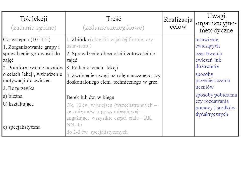 Tok lekcji (zadanie ogólne) Treść (zadanie szczegółowe) Realizacja celów Uwagi organizacyjno- metodyczne Cz. wstępna (10`-15`) 1. Zorganizowanie grupy
