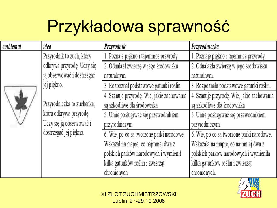 XI ZLOT ZUCHMISTRZOWSKI Lublin, 27-29.10.2006 PROPOZYCJE konkretnych zadań do wymagań na gwiazdki Cykl DETEKTYWI: * żółta, wymaganie 1: Zna zabytki, legendy, fakty historyczne dotyczące miejscowości (okolicy).