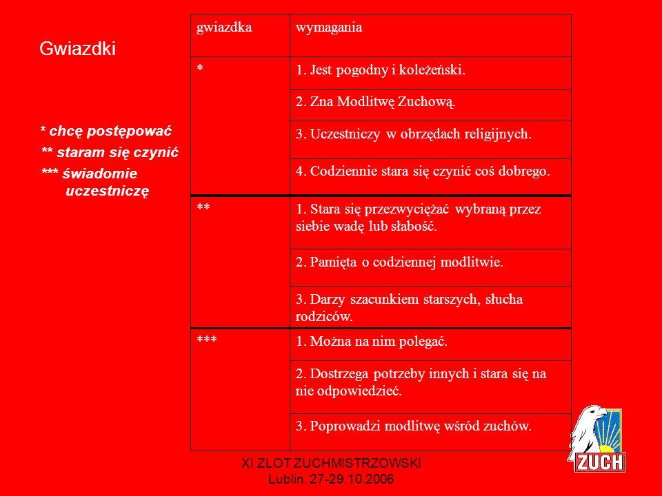 XI ZLOT ZUCHMISTRZOWSKI Lublin, 27-29.10.2006 Sprawności Promyczek, Dobry duszek, Pomocna dłoń, Braciszek / Siostrzyczka, Rycerz / Dama, Pastuszek Betlejemski / Gwiazdka Betlejemska, Baranek Wielkanocny, Błękitna Pani, Liturgista / Liturgistka, Mały misjonarz / Mała misjonarka, Złote usta, Święty… / Święta…, Mały Ewangelista / Mała Ewangelistka