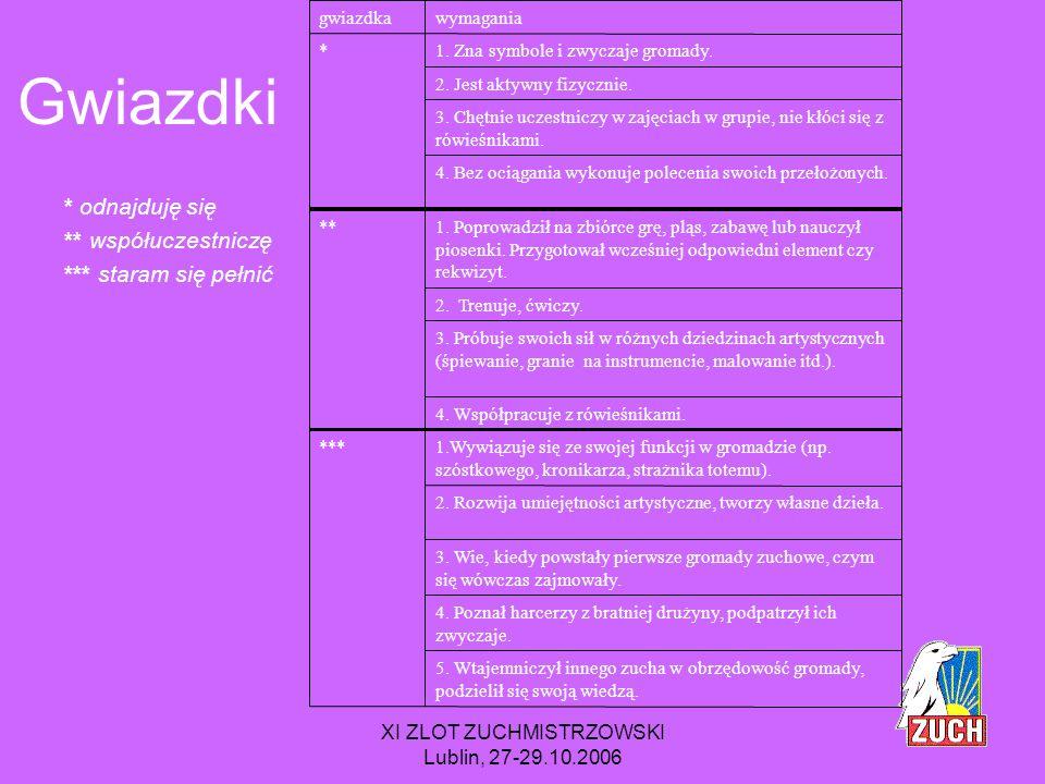 XI ZLOT ZUCHMISTRZOWSKI Lublin, 27-29.10.2006 Sprawności Malarz / Malarka, Plastyk / Plastyczka, Rzeźbiarz / Rzeźbiarka, Kronikarz / kronikarka, Fotograf, Muzyk, Mistrz gier i zabaw / Mistrzyni gier i zabaw, Aktor / Aktorka, Charakteryzator / Charakteryzatorka, Dekorator / Dekoratorka, Kukiełkarz / Kukiełka, Śpiewak / Nutka, Technik teatralny, Strażnik skarbca / Strażniczka skarbca, Tancerz / Tancerka, Sportowa, Piłkarz / Piłeczka, Mistrz kółek / Mistrzyni kółek, Delfin / Rybka, Gimnastyk / Gimnastyczka, Olimpijczyk / Olimpijka, Wilczek / Słoneczko