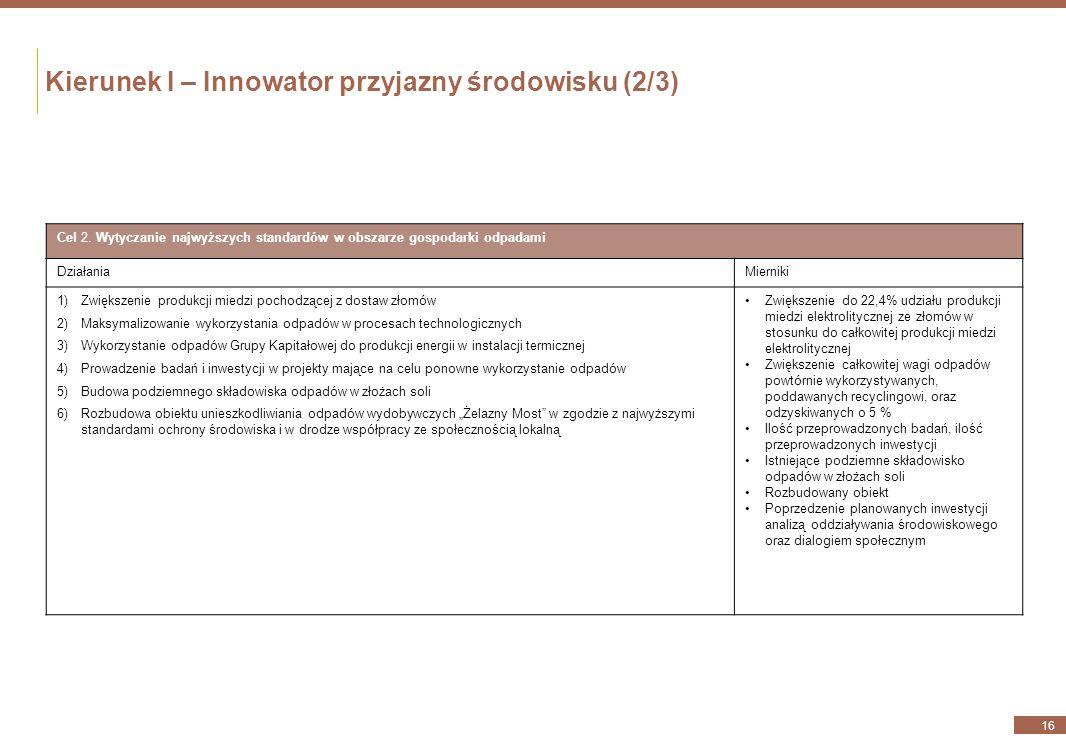 Kierunek I – Innowator przyjazny środowisku (1/3) 15 Cel 1. Wdrożenie rozwiązań minimalizujących oddziaływanie KGHM na środowisko naturalne DziałaniaM
