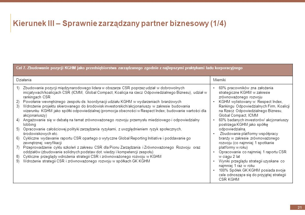 Kierunek II – Dobry sąsiad i inwestor z wyboru (3/3) 20 Cel 6. Osiągnięcie pozycji inwestora z wyboru z uwagi na dbałość o przestrzeganie praw człowie
