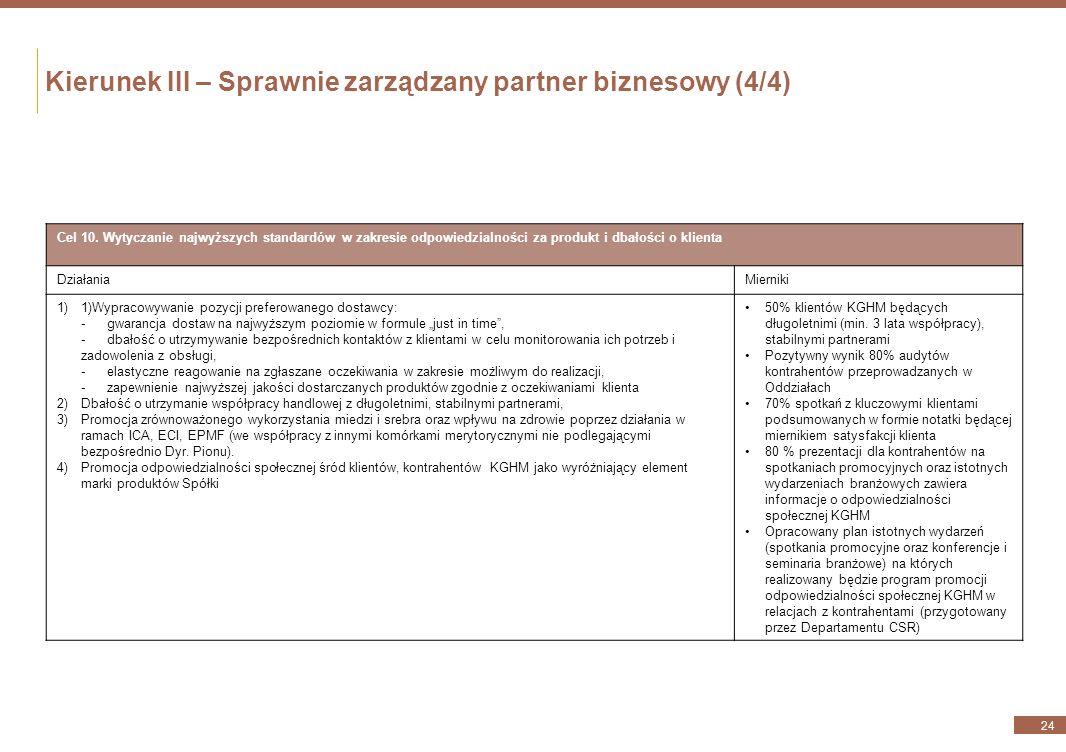 Kierunek III – Sprawnie zarządzany partner biznesowy (3/4) 23 Cel 9. Wzmocnienie pozycji KGHM jako rzetelnego i etycznego partnera biznesowego Działan