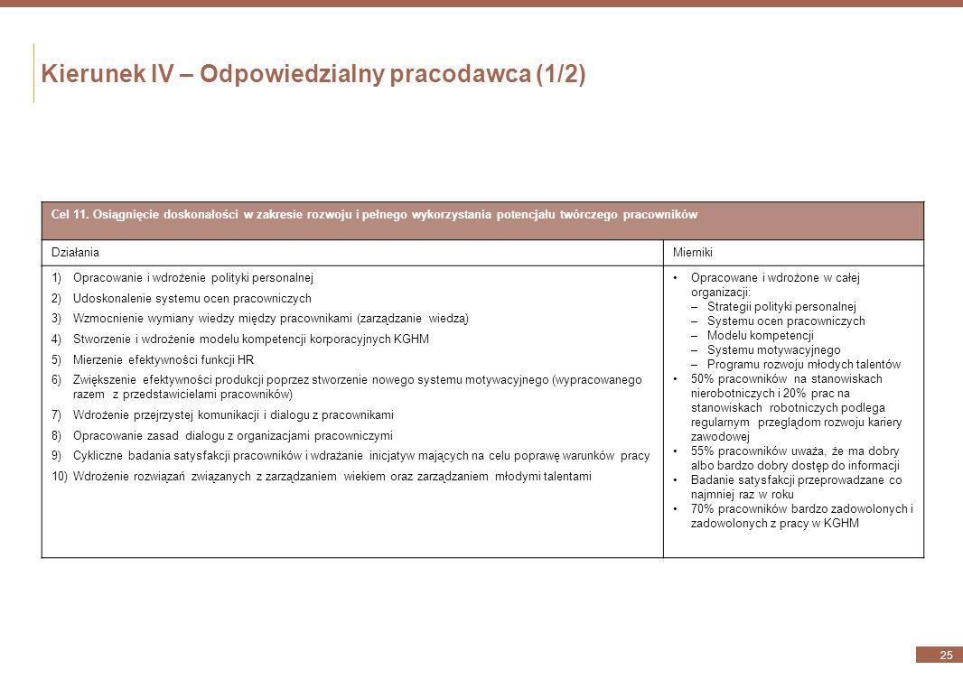 Kierunek III – Sprawnie zarządzany partner biznesowy (4/4) 24 Cel 10. Wytyczanie najwyższych standardów w zakresie odpowiedzialności za produkt i dbał