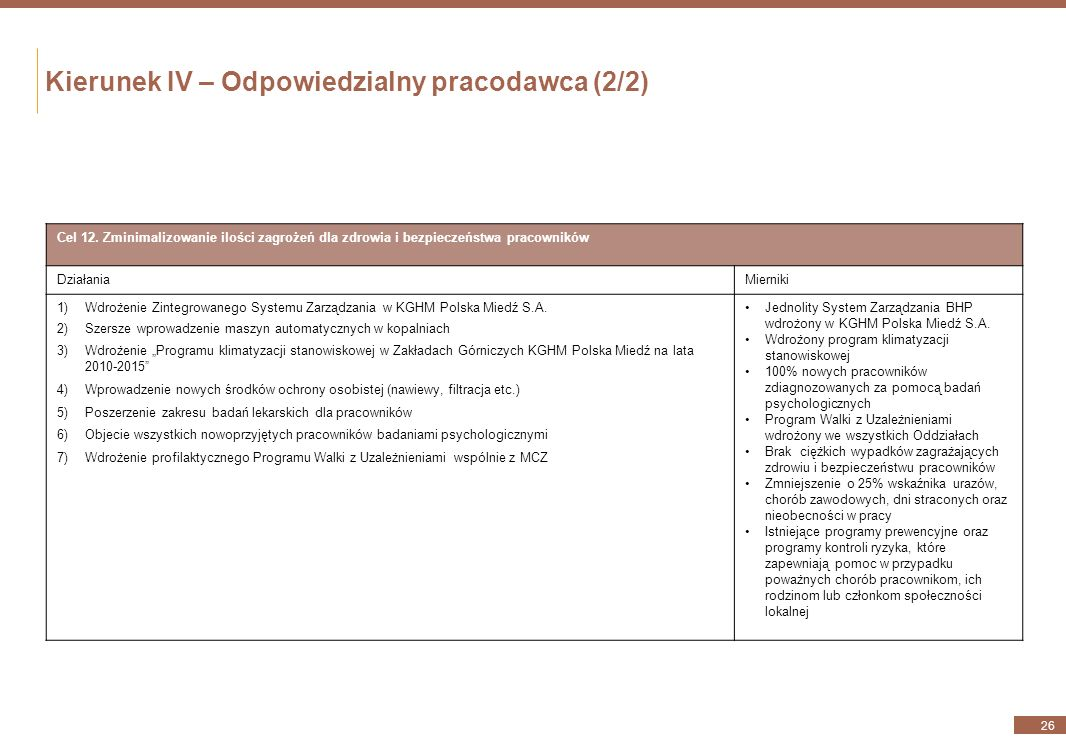 Kierunek IV – Odpowiedzialny pracodawca (1/2) 25 Cel 11. Osiągnięcie doskonałości w zakresie rozwoju i pełnego wykorzystania potencjału twórczego prac
