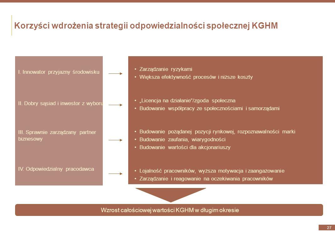 Kierunek IV – Odpowiedzialny pracodawca (2/2) 26 Cel 12. Zminimalizowanie ilości zagrożeń dla zdrowia i bezpieczeństwa pracowników DziałaniaMierniki 1