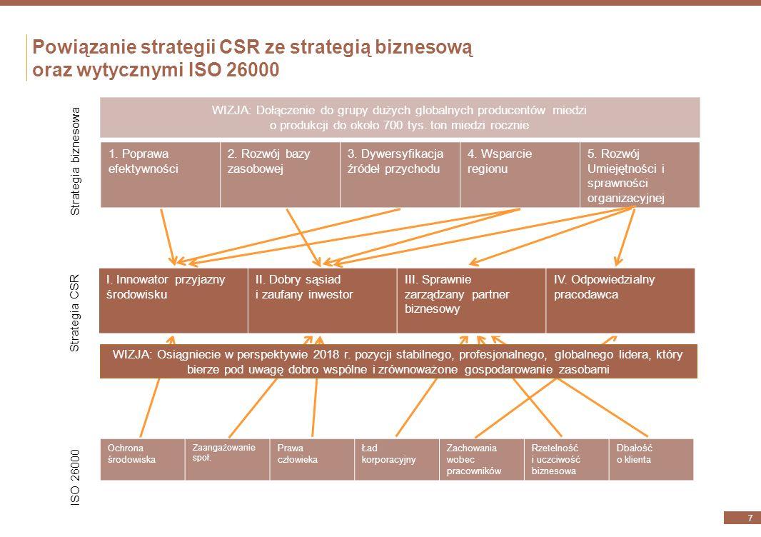 Korzyści wdrożenia strategii odpowiedzialności społecznej KGHM 27 Wzrost całościowej wartości KGHM w długim okresie Zarządzanie ryzykami Większa efektywność procesów i niższe koszty Licencja na działanie/zgoda społeczna Budowanie współpracy ze społecznościami i samorządami Budowanie pożądanej pozycji rynkowej, rozpoznawalności marki Budowanie zaufania, wiarygodności Budowanie wartości dla akcjonariuszy Lojalność pracowników, wyższa motywacja i zaangażowanie Zarządzanie i reagowanie na oczekiwania pracowników I.