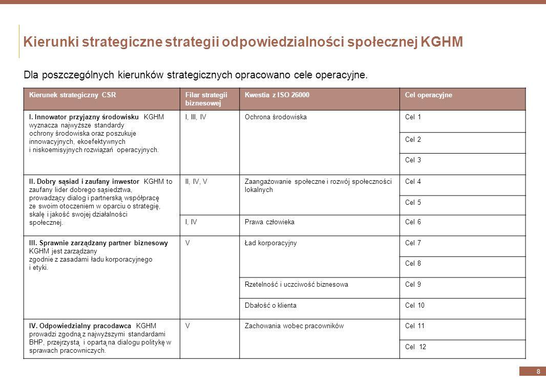 Kierunki strategiczne strategii odpowiedzialności społecznej KGHM Kierunek strategiczny CSRFilar strategii biznesowej Kwestia z ISO 26000Cel operacyjne I.