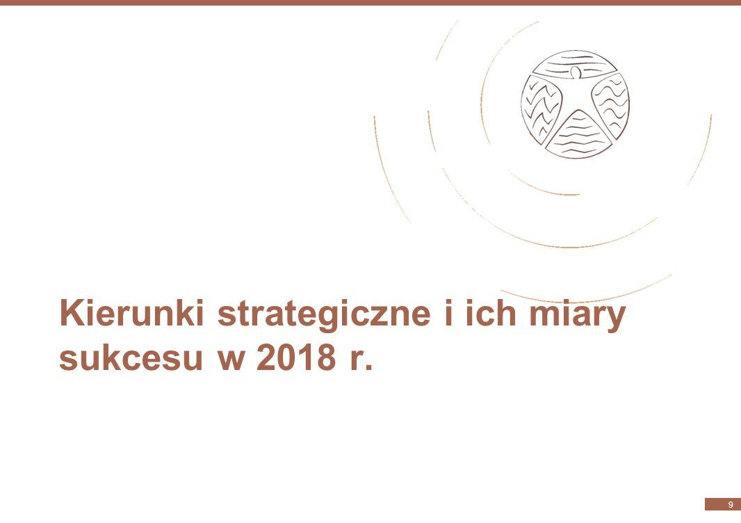 Kierunki strategiczne strategii odpowiedzialności społecznej KGHM Kierunek strategiczny CSRFilar strategii biznesowej Kwestia z ISO 26000Cel operacyjn