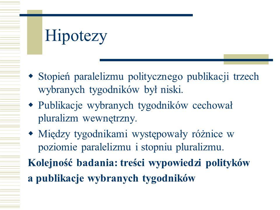 Hipotezy Stopień paralelizmu politycznego publikacji trzech wybranych tygodników był niski. Publikacje wybranych tygodników cechował pluralizm wewnętr