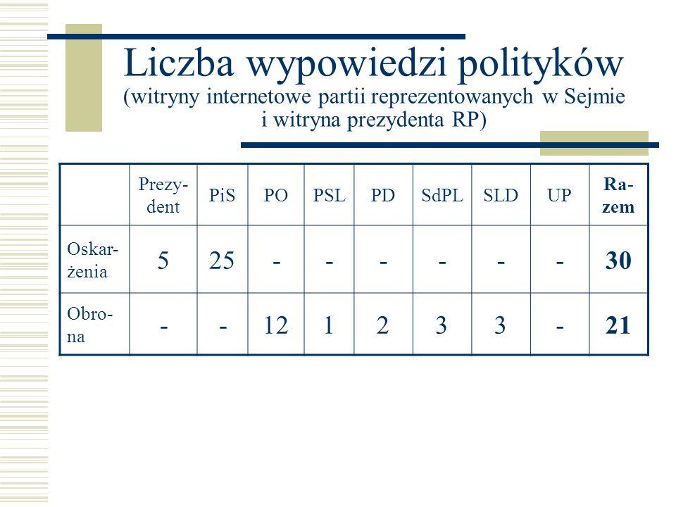 Liczba wypowiedzi polityków (witryny internetowe partii reprezentowanych w Sejmie i witryna prezydenta RP) Prezy- dent PiSPOPSLPDSdPLSLDUP Ra- zem Osk