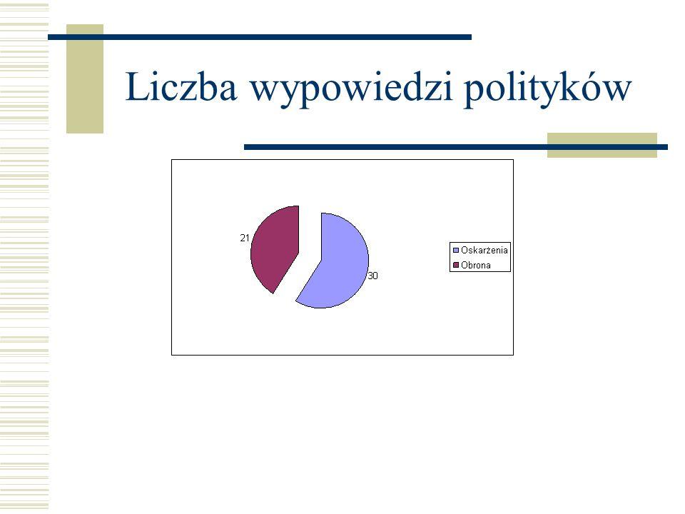 Liczba wypowiedzi polityków