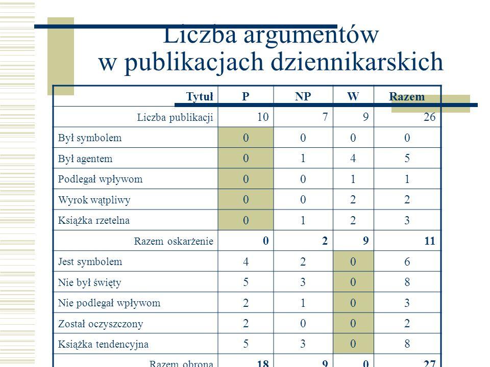 Liczba argumentów w publikacjach dziennikarskich TytułPNPWRazem Liczba publikacji 107926 Był symbolem 0000 Był agentem 0145 Podlegał wpływom 0011 Wyro