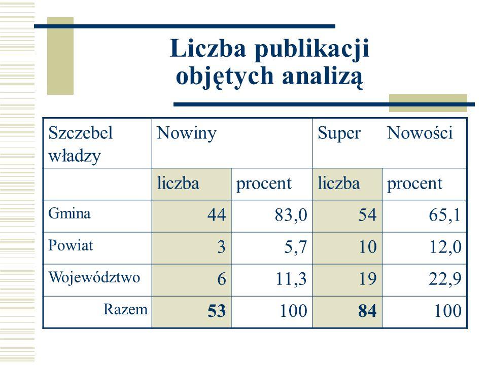 Liczba publikacji objętych analizą Szczebel władzy NowinySuperNowości liczbaprocentliczbaprocent Gmina 4483,05465,1 Powiat 35,71012,0 Województwo 611,