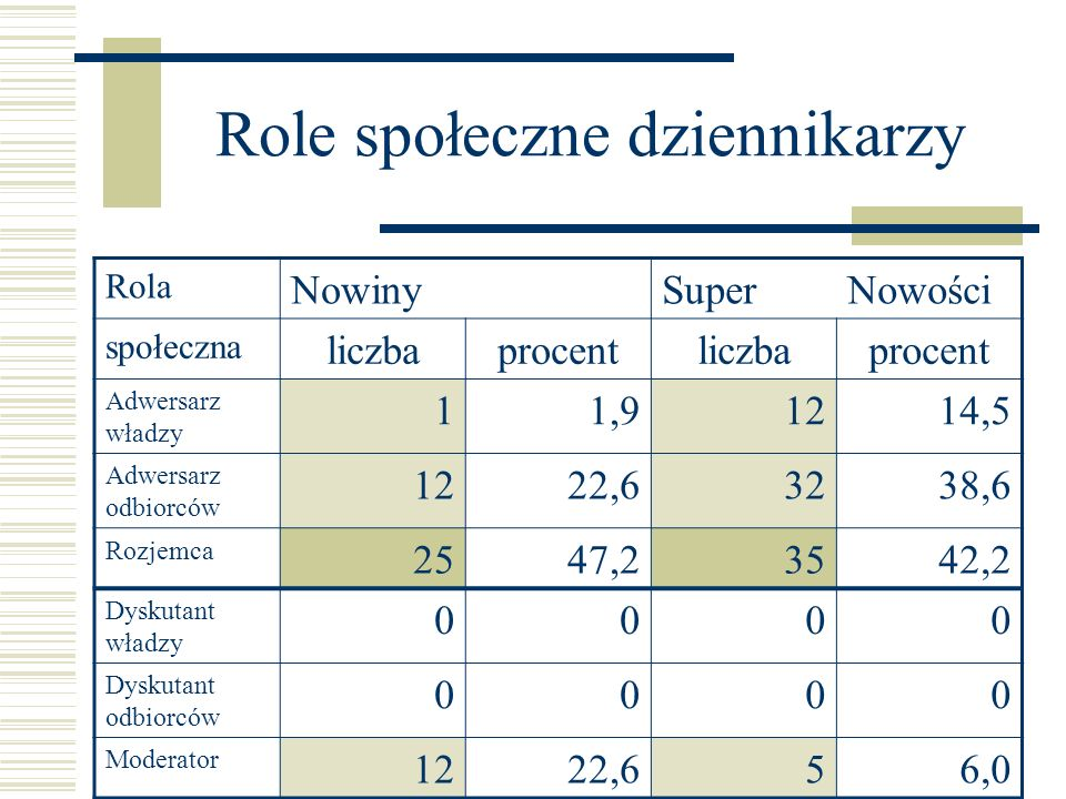 Role społeczne dziennikarzy Rola NowinySuperNowości społeczna liczbaprocentliczbaprocent Adwersarz władzy 11,91214,5 Adwersarz odbiorców 1222,63238,6