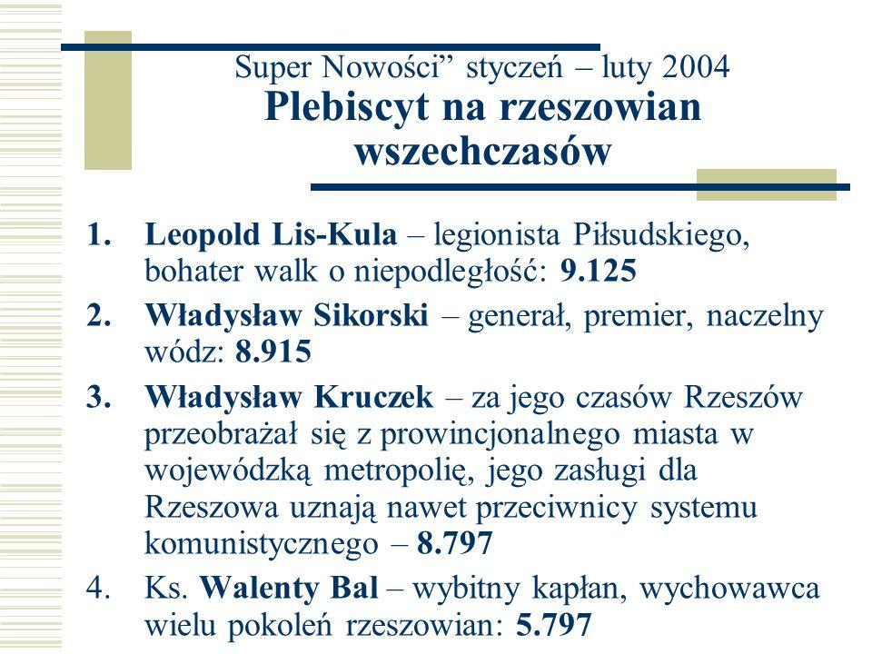 Super Nowości styczeń – luty 2004 Plebiscyt na rzeszowian wszechczasów 1.Leopold Lis-Kula – legionista Piłsudskiego, bohater walk o niepodległość: 9.1