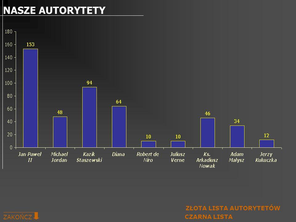 NASZE AUTORYTETY ZAKOŃCZ ZŁOTA LISTA AUTORYTETÓW CZARNA LISTA