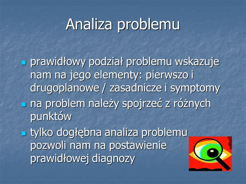 Analiza problemu prawidłowy podział problemu wskazuje nam na jego elementy: pierwszo i drugoplanowe / zasadnicze i symptomy prawidłowy podział problem
