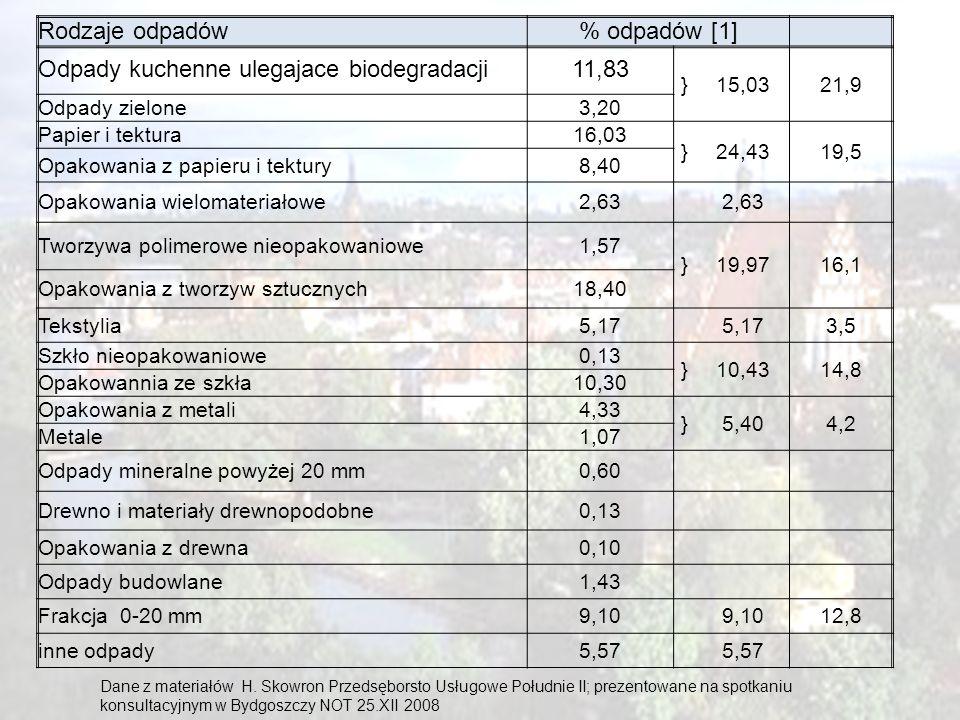 11 Rodzaje odpadów% odpadów [1] Odpady kuchenne ulegajace biodegradacji11,83 }15,0321,9 Odpady zielone3,20 Papier i tektura16,03 }24,4319,5 Opakowania
