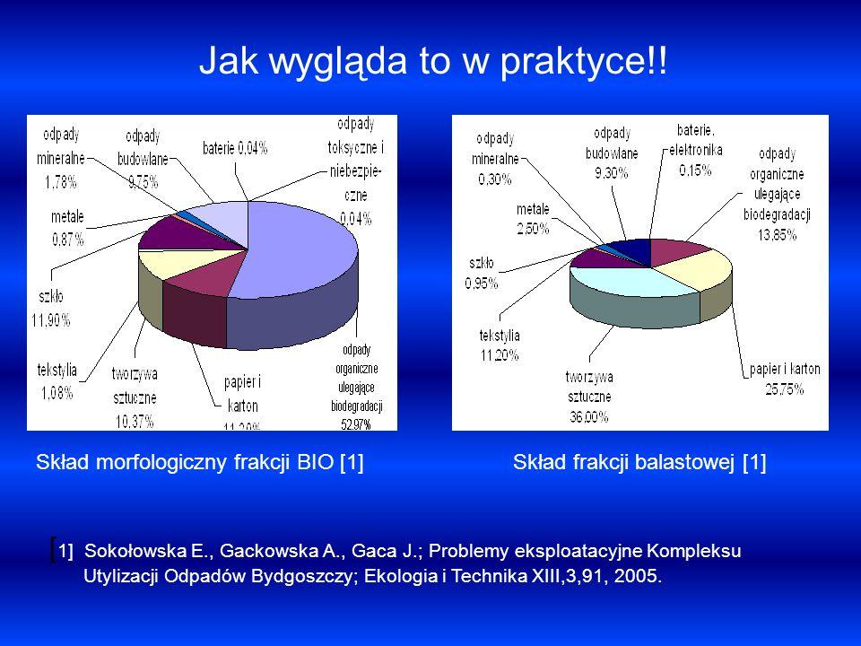 Jak wygląda to w praktyce!! Skład frakcji balastowej [1]Skład morfologiczny frakcji BIO [1] [ 1] Sokołowska E., Gackowska A., Gaca J.; Problemy eksplo