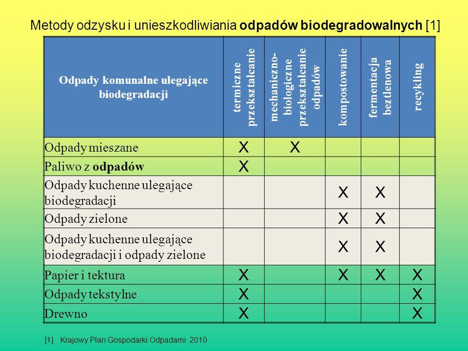 Metody odzysku i unieszkodliwiania odpadów biodegradowalnych [1] Odpady komunalne ulegające biodegradacji termiczne przekształcanie mechaniczno- biolo