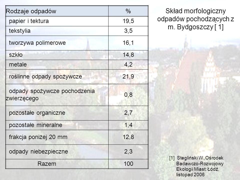 9 Skład morfologiczny odpadów pochodzących z m. Bydgoszczy [ 1] [1] Stegliński W.,Ośrodek Badawczo-Rozwojowy Ekologii Miast; Łódź, listopad 2006 Rodza